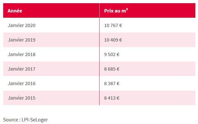évolution du prix immo paris